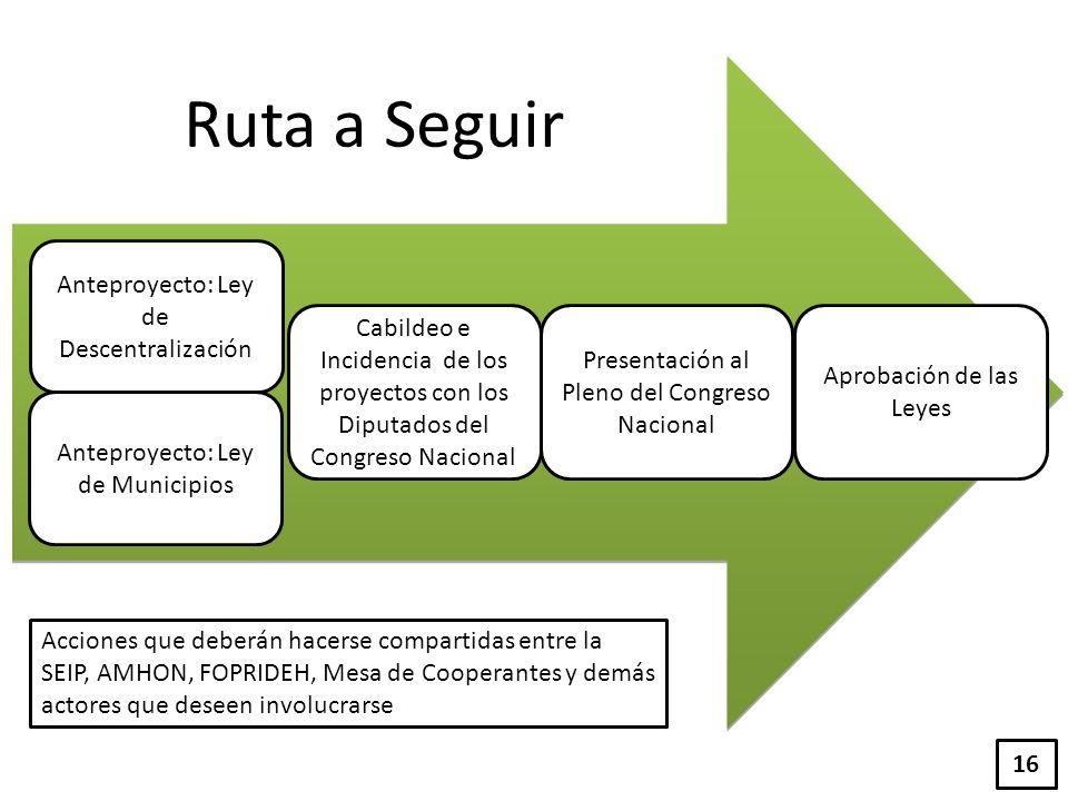 Ruta a Seguir Anteproyecto: Ley de Descentralización Anteproyecto: Ley de Municipios Cabildeo e Incidencia de los proyectos con los Diputados del Cong