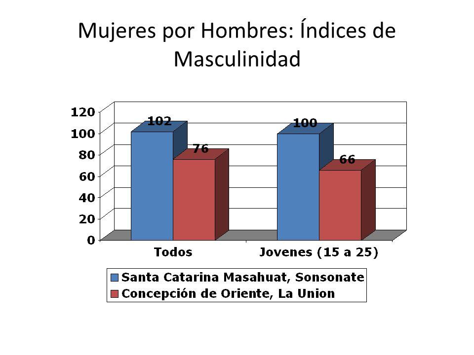 Mujeres por Hombres: Índices de Masculinidad