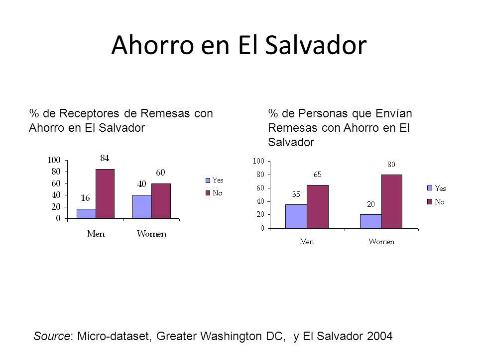 Ahorro en El Salvador % de Receptores de Remesas con Ahorro en El Salvador % de Personas que Envían Remesas con Ahorro en El Salvador Source: Micro-da