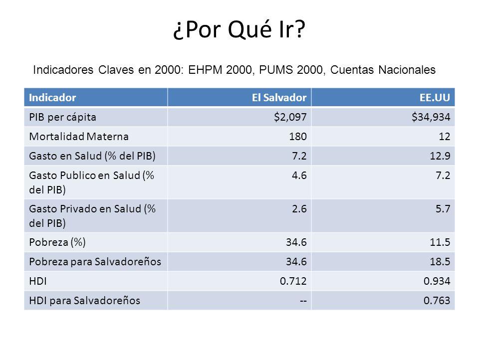 ¿Por Qué Ir? IndicadorEl SalvadorEE.UU PIB per cápita$2,097$34,934 Mortalidad Materna18012 Gasto en Salud (% del PIB)7.212.9 Gasto Publico en Salud (%