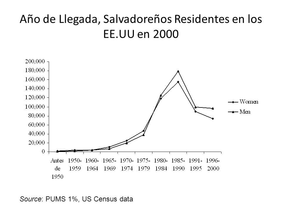 Ingresos Anuales Source: PUMS 1%, US Census data