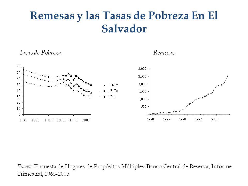 Remesas y las Tasas de Pobreza En El Salvador Fuente: Encuesta de Hogares de Propósitos Múltiples; Banco Central de Reserva, Informe Trimestral, 1965-