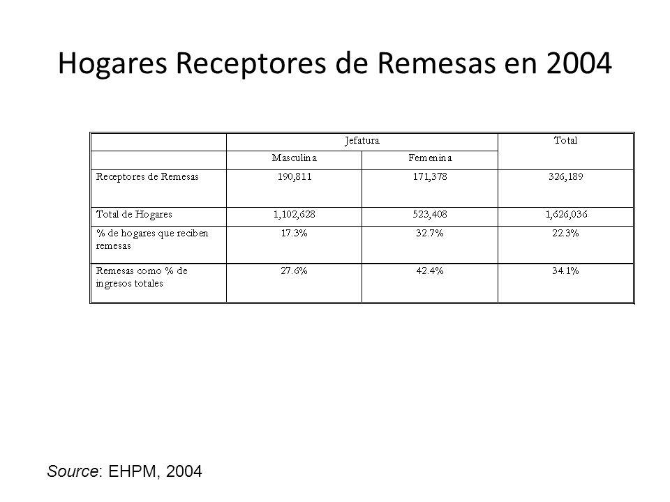 Vivienda en El Salvador Fuente: EHPM, 2004
