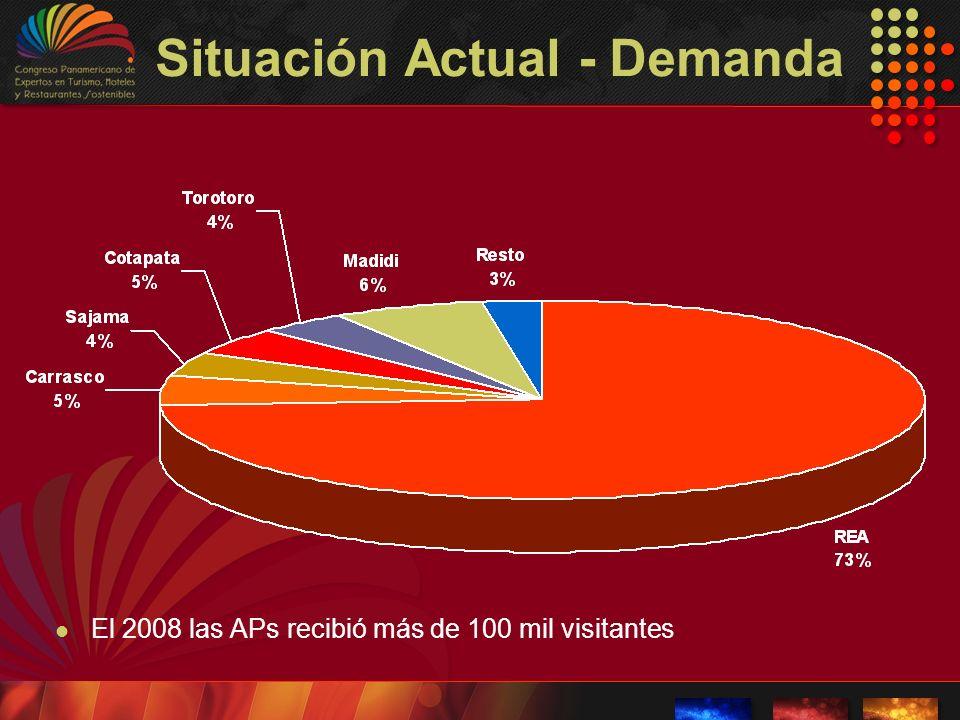 Situación Actual - Demanda El 2008 las APs recibió más de 100 mil visitantes