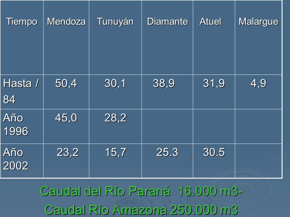 TiempoMendozaTunuyánDiamanteAtuelMalargue Hasta / 8450,430,138,931,94,9 Año 1996 45,028,2 Año 2002 23,2 23,215,725.330.5 Caudal del Río Paraná 16.000 m3- Caudal Río Amazona 250.000 m3
