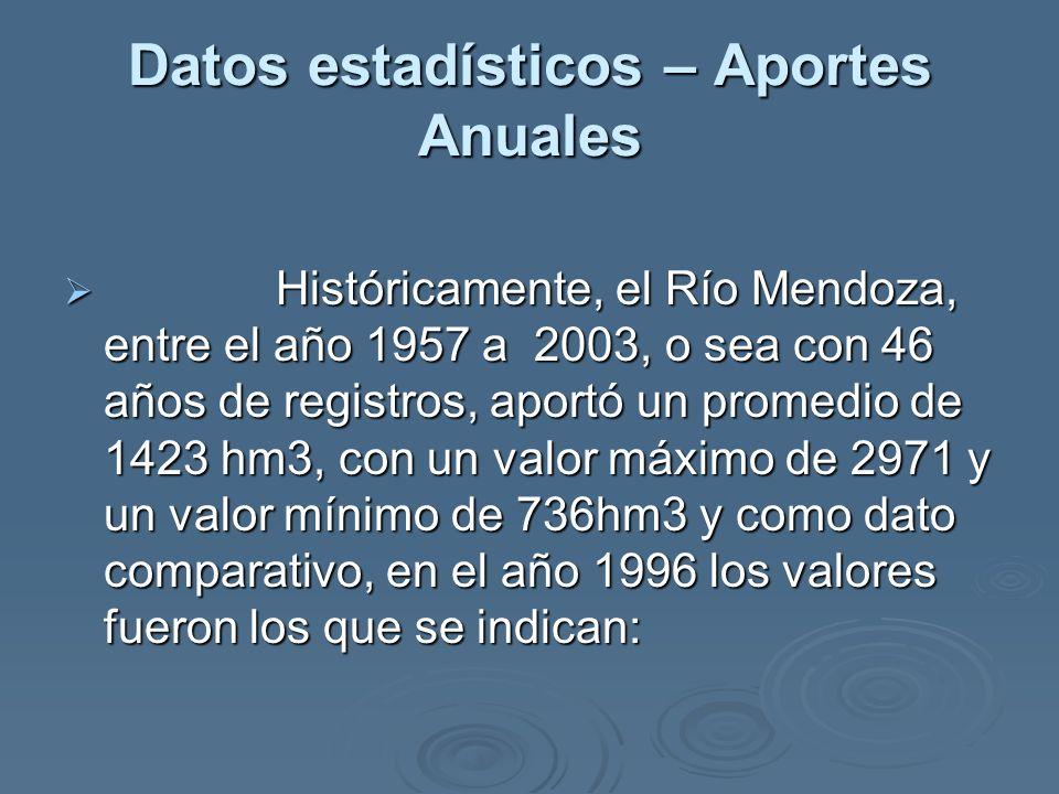 Datos estadísticos – Aportes Anuales Históricamente, el Río Mendoza, entre el año 1957 a 2003, o sea con 46 años de registros, aportó un promedio de 1423 hm3, con un valor máximo de 2971 y un valor mínimo de 736hm3 y como dato comparativo, en el año 1996 los valores fueron los que se indican: Históricamente, el Río Mendoza, entre el año 1957 a 2003, o sea con 46 años de registros, aportó un promedio de 1423 hm3, con un valor máximo de 2971 y un valor mínimo de 736hm3 y como dato comparativo, en el año 1996 los valores fueron los que se indican: