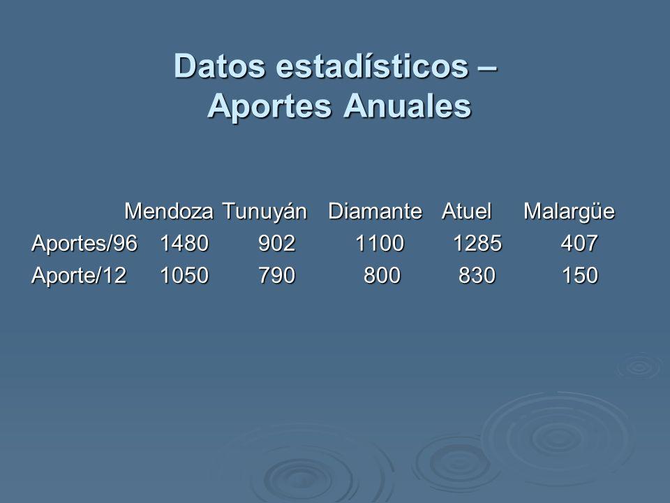 Datos estadísticos – Aportes Anuales Mendoza Tunuyán Diamante Atuel Malargüe Mendoza Tunuyán Diamante Atuel Malargüe Aportes/96 1480 902 1100 1285 407 Aportes/96 1480 902 1100 1285 407 Aporte/12 1050 790 800 830 150 Aporte/12 1050 790 800 830 150