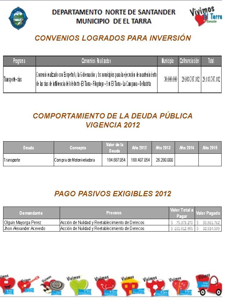 CONVENIOS LOGRADOS PARA INVERSIÓN COMPORTAMIENTO DE LA DEUDA PÚBLICA VIGENCIA 2012 PAGO PASIVOS EXIGIBLES 2012