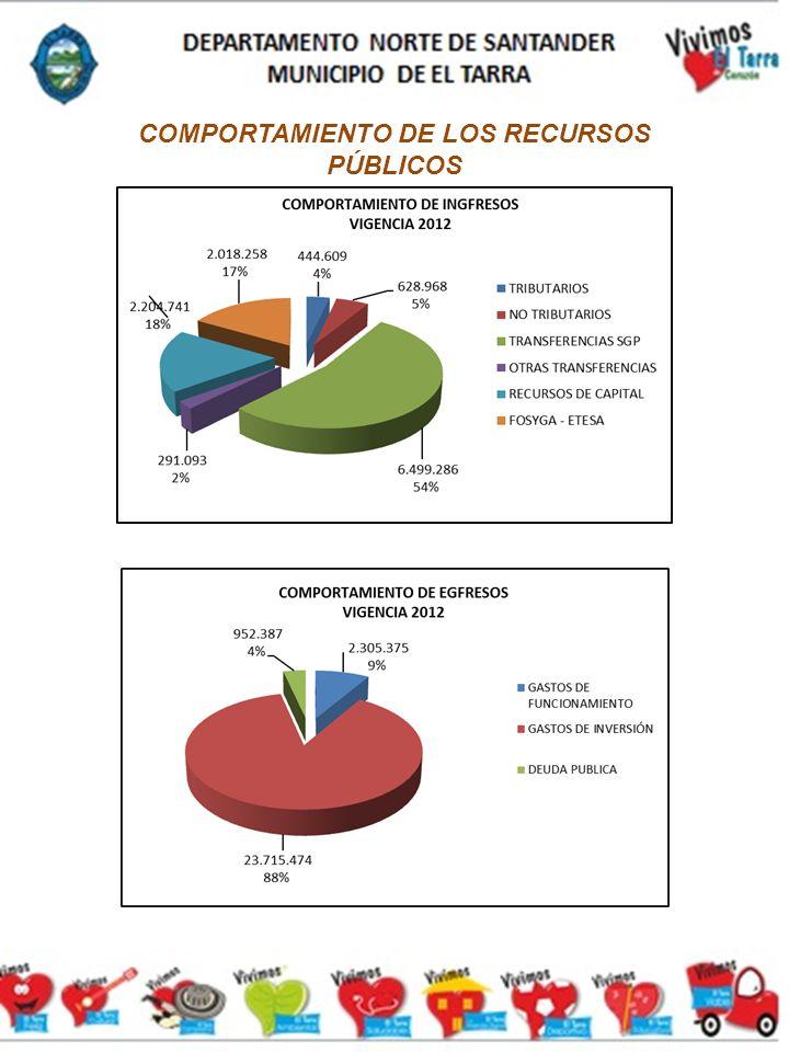 COMPORTAMIENTO DE LOS RECURSOS PÚBLICOS