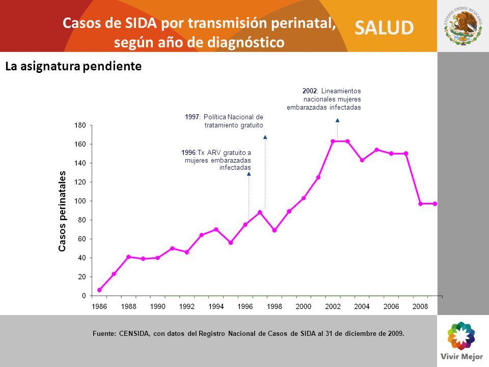 SALUD Casos de SIDA por transmisión perinatal, según año de diagnóstico 1996:Tx ARV gratuito a mujeres embarazadas infectadas 1997: Política Nacional