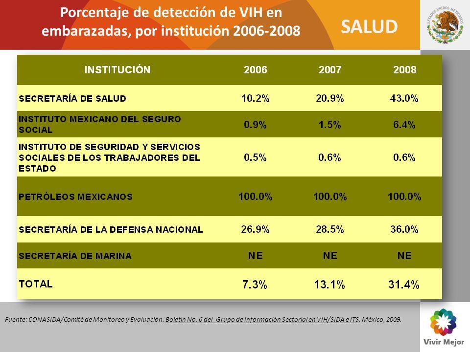 SALUD Porcentaje de detección de VIH en embarazadas, por institución 2006-2008 Fuente: CONASIDA/Comité de Monitoreo y Evaluación. Boletín No. 6 del Gr