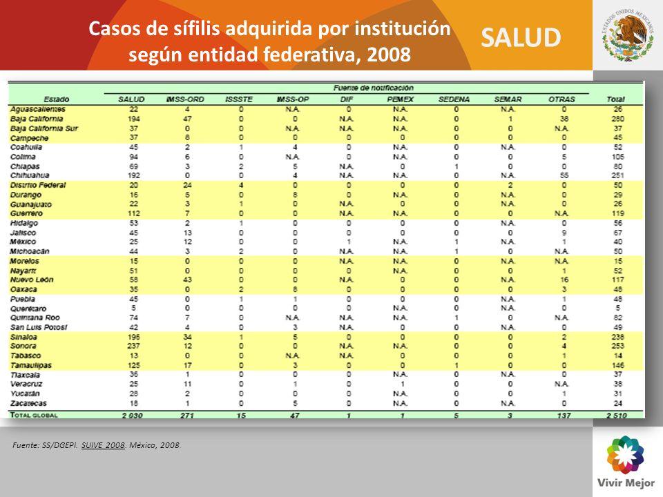 SALUD Casos de sífilis adquirida por institución según entidad federativa, 2008 Fuente: SS/DGEPI. SUIVE 2008. México, 2008.