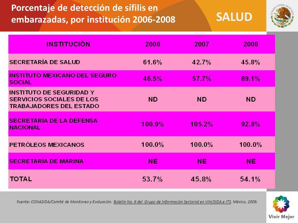SALUD Porcentaje de detección de sífilis en embarazadas, por institución 2006-2008 Fuente: CONASIDA/Comité de Monitoreo y Evaluación. Boletín No. 6 de