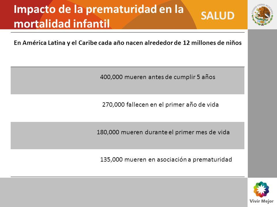 SALUD Impacto de la prematuridad en la mortalidad infantil En América Latina y el Caribe cada año nacen alrededor de 12 millones de niños 400,000 muer