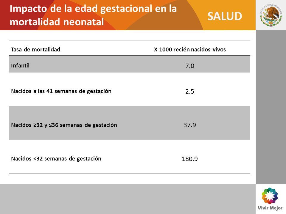 SALUD Impacto del peso al nacimiento en la mortalidad neonatal Peso al nacimiento (g)Mortalidad (%) 30001.4 2500 - 29996.7 2000 - 24994.1 1500 - 199939.1 1000 - 149961.9 < 100090.1