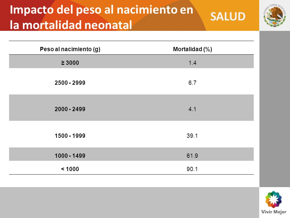 SALUD Impacto del peso al nacimiento en la mortalidad neonatal Peso al nacimiento (g)Mortalidad (%) 30001.4 2500 - 29996.7 2000 - 24994.1 1500 - 19993