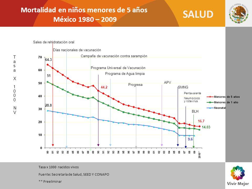 SALUD Mortalidad en niños menores de 5 años México 1980 – 2009 Sales de rehidratación oral Días nacionales de vacunación Campaña de vacunación contra
