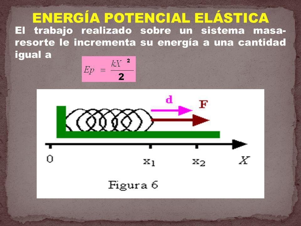 ENERGÍA POTENCIAL ELÁSTICA El trabajo realizado sobre un sistema masa- resorte le incrementa su energía a una cantidad igual a