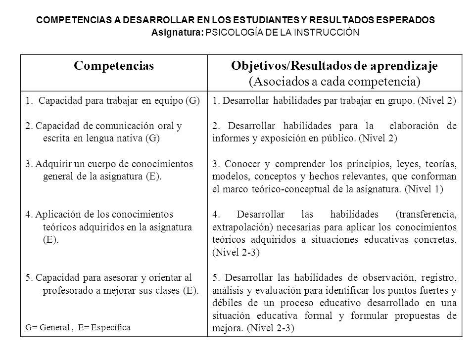 COMPETENCIAS A DESARROLLAR EN LOS ESTUDIANTES Y RESULTADOS ESPERADOS Asignatura: PSICOLOGÍA DE LA INSTRUCCIÓN CompetenciasObjetivos/Resultados de apre