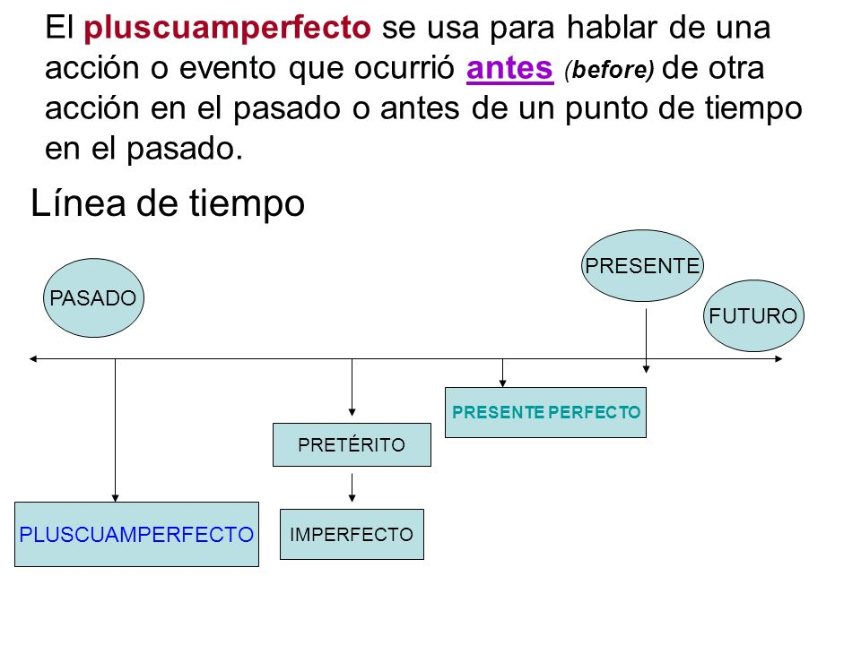 El pluscuamperfecto se usa para hablar de una acción o evento que ocurrió antes (before) de otra acción en el pasado o antes de un punto de tiempo en