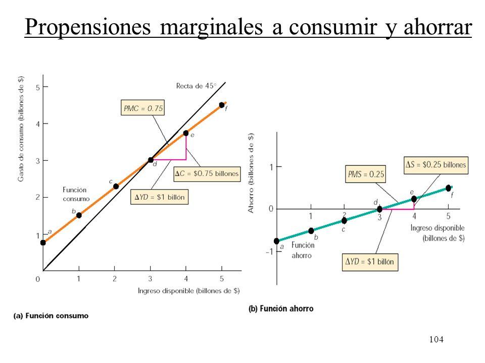 103 Precios fijos y planes de gasto Propensiones marginales a consumir y ahorrar Estos dos valores son la propensión marginal a consumir y la propensi