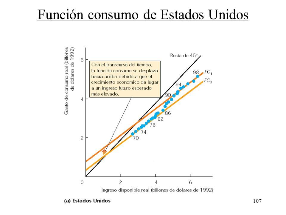106 Desplazamientos de las funciones consumo y ahorro