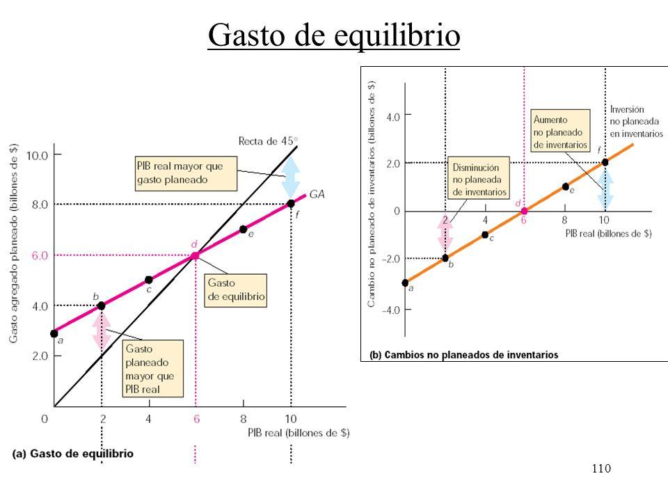 109 Gasto agregado planeado y PIB real –El gasto agregado efectivo es siempre igual al PIB real –Sin embargo, el gasto agregado planeado no es necesar