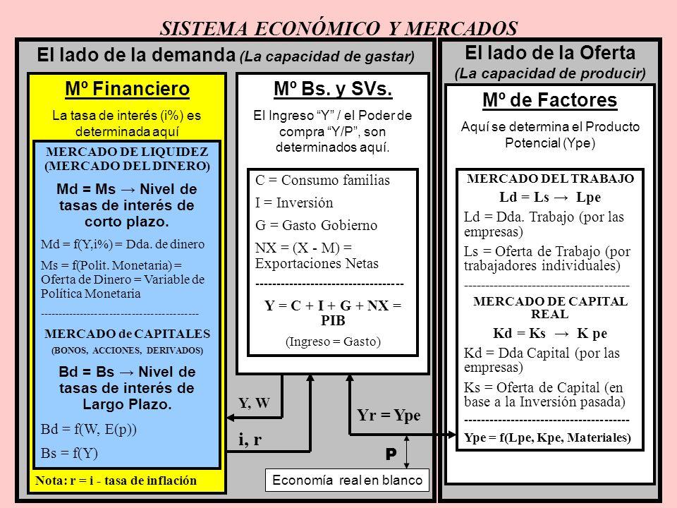 2 SISTEMA ECONÓMICO Y MERCADOS El lado de la demanda (La capacidad de gastar) El lado de la Oferta (La capacidad de producir) Mº Financiero La tasa de interés (i%) es determinada aquí Nota: r = i - tasa de inflación Mº Bs.