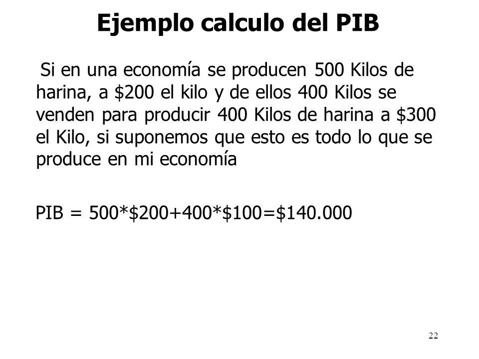 21 Problemas de medición del PIB Concretamente la medición del PIB plantea tres grandes problemas: Algunos bienes no son contabilizados Algunas activi