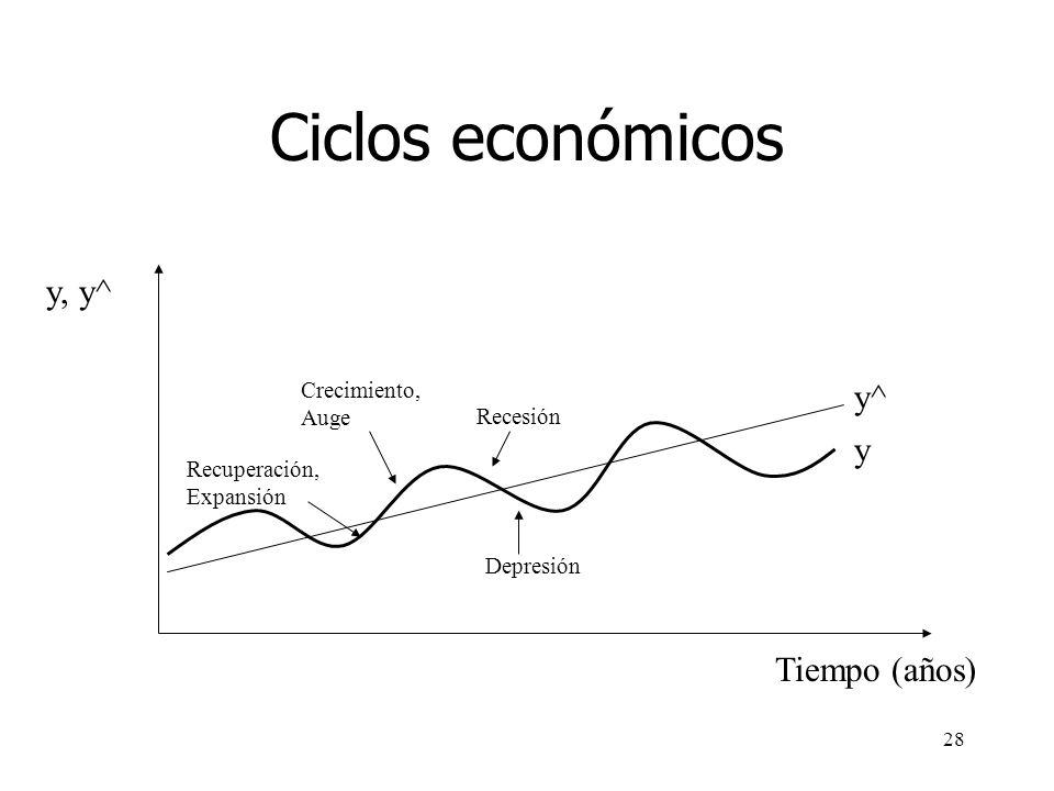27 Fases del ciclo económico Recesión –Periodo durante el cual el PIB real disminuye Expansión –Periodo durante el cual el PIB real aumenta. Cima –Ter