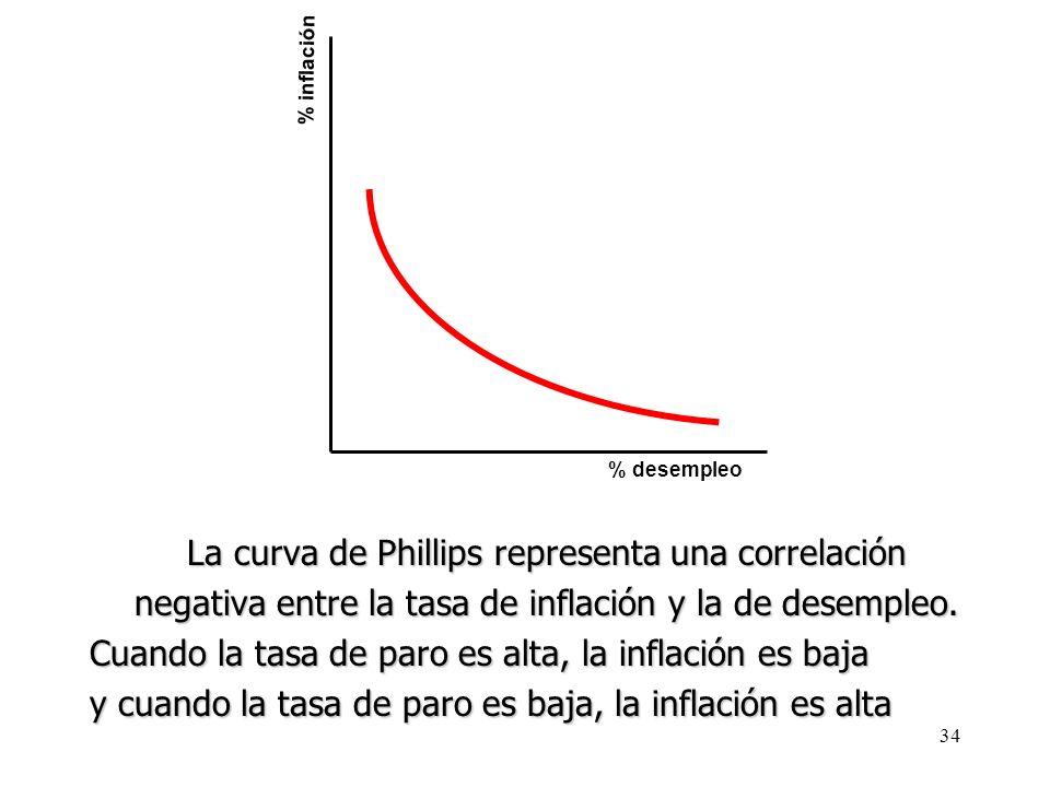 33 La curva de Phillips 1958. Phillips estudió la relación entre la tasa de inflación (medida por el crecimiento de los salarios) y la tasa de paro en