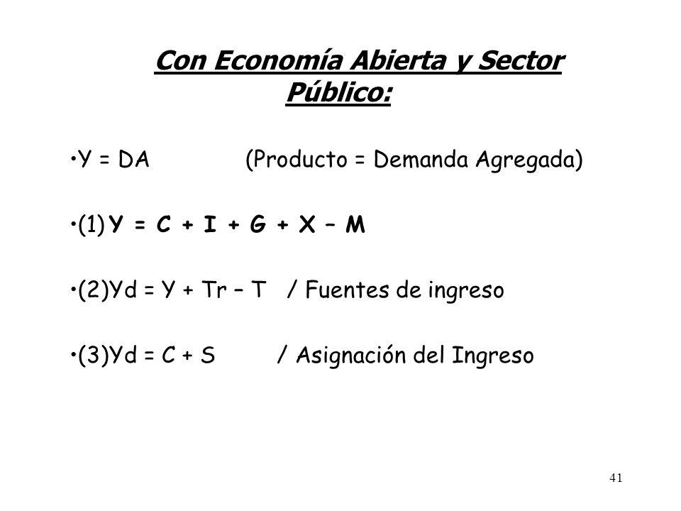 40 En Economía Cerrada: (1)Y = C + S (asignación ingreso) (2)Y = C + I (Gasto) El Ahorro de las personas es igual a la inversión de las empresas ( en