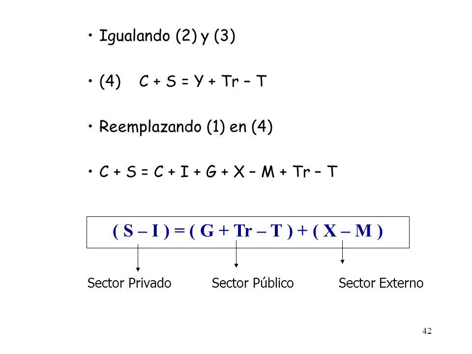 41 Con Economía Abierta y Sector Público: Y = DA(Producto = Demanda Agregada) (1)Y = C + I + G + X – M (2)Yd = Y + Tr – T / Fuentes de ingreso (3)Yd =