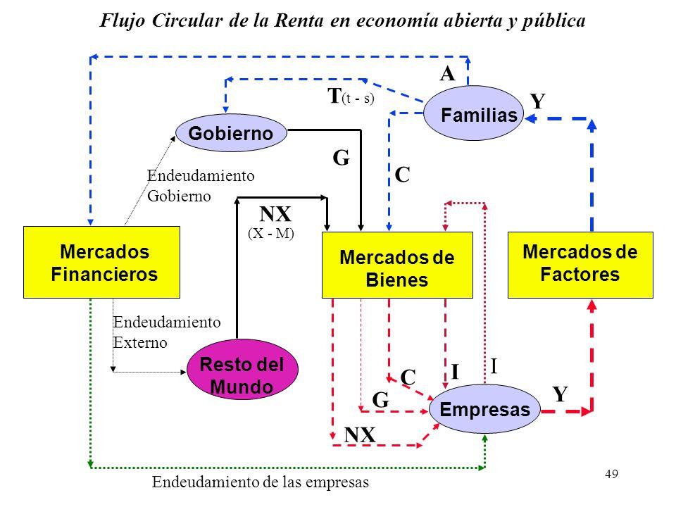 48 Cuentas Nacionales - Producto Para entender cómo se crea y mide la renta nacional, podemos ver el flujo circular de la renta. Para ello, debemos te