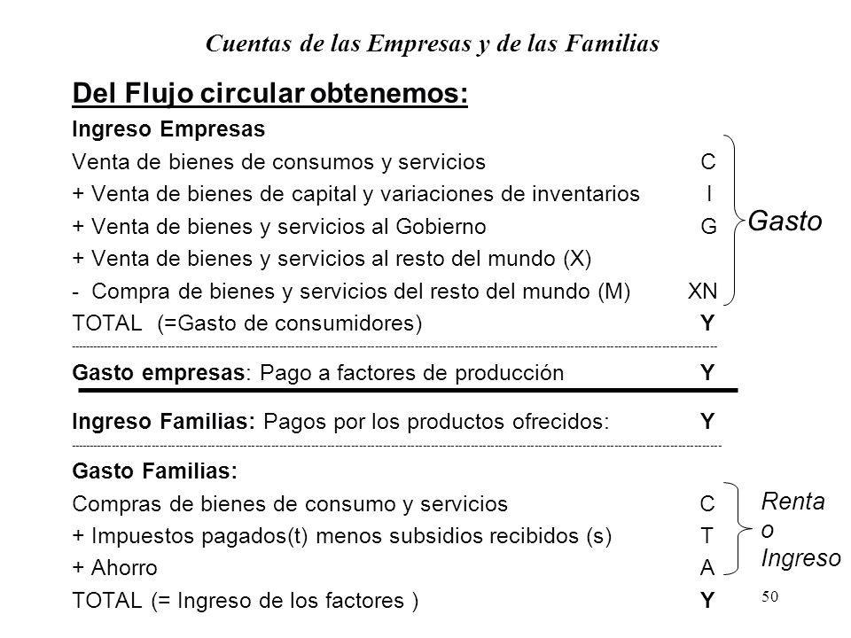 49 Flujo Circular de la Renta en economía abierta y pública Mercados Financieros Mercados de Bienes Mercados de Factores Familias Empresas Gobierno Re