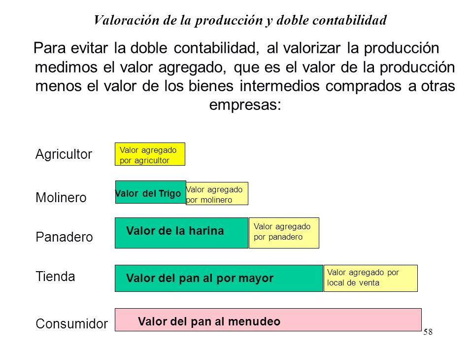 57 Medición del PIB Al medir el producto por el lado del Gasto (Demanda Agregada), lo medimos a Precio de Mercados. Cuando lo medimos por el lado del