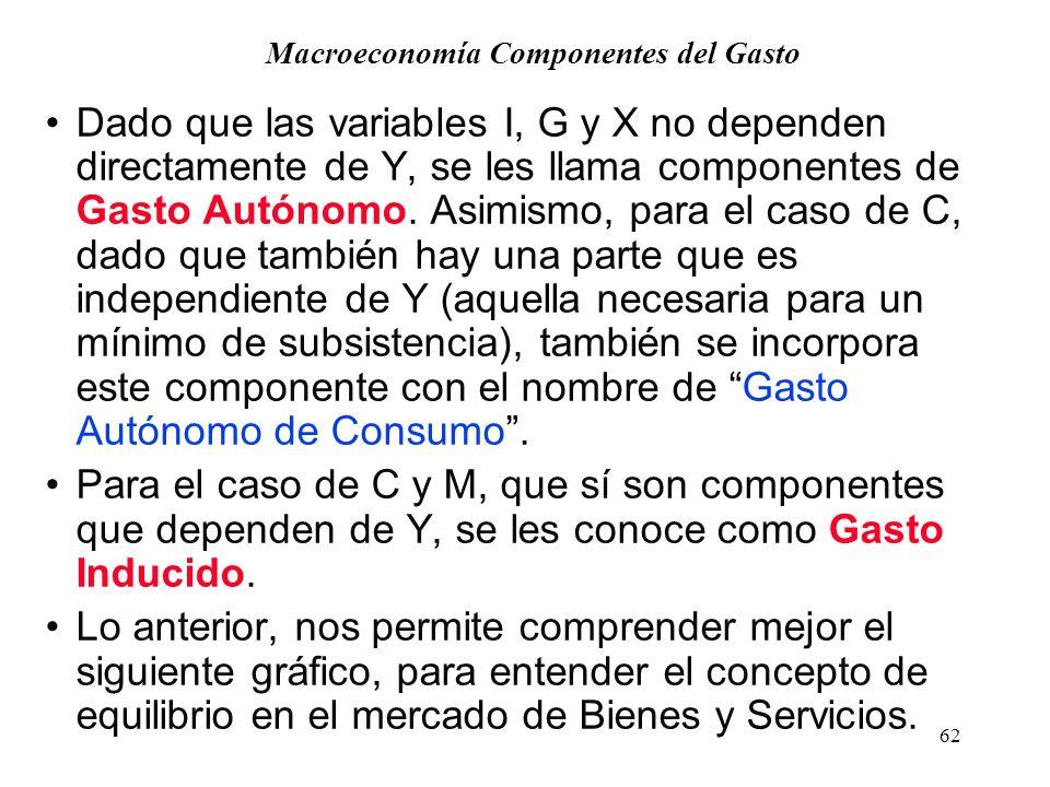 61 Macroeconomía - Los componentes del Gasto Agregado I será función de la tasa de interés, Las expectativas empresariales sobre el futuro de la activ