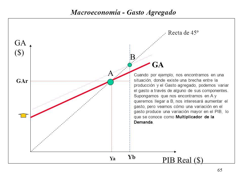 64 Macroeconomía - Gasto Agregado GA PIB Real ($) GA ($) Recta de 45º Yr GAr Cuando el producto coincide con el Gasto, nos encontramos en equilibrio.