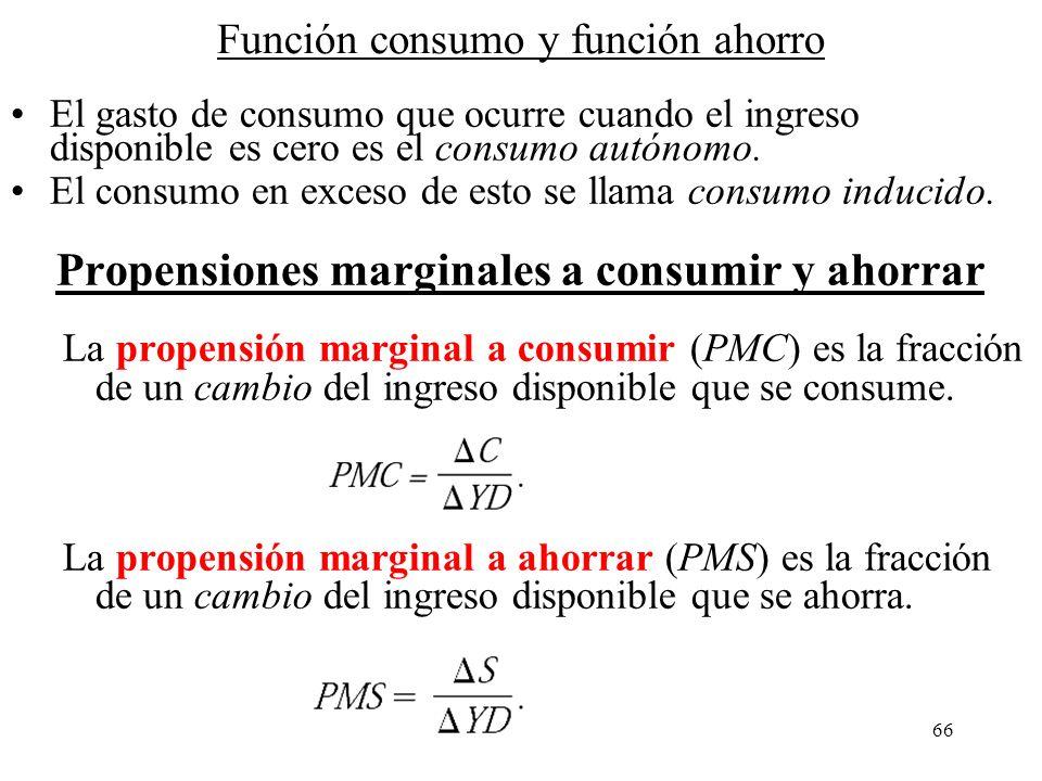 65 Macroeconomía - Gasto Agregado GA PIB Real ($) GA ($) Recta de 45º Ya GAr Cuando por ejemplo, nos encontramos en una situación, donde existe una br