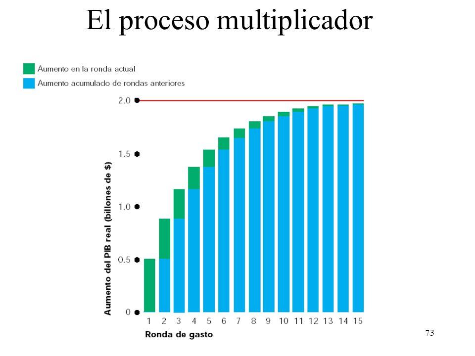 72 El multiplicador Un cambio del PIB real es igual al cambio del gasto de consumo más el cambio de la inversión: Pero el cambio del gasto de consumo