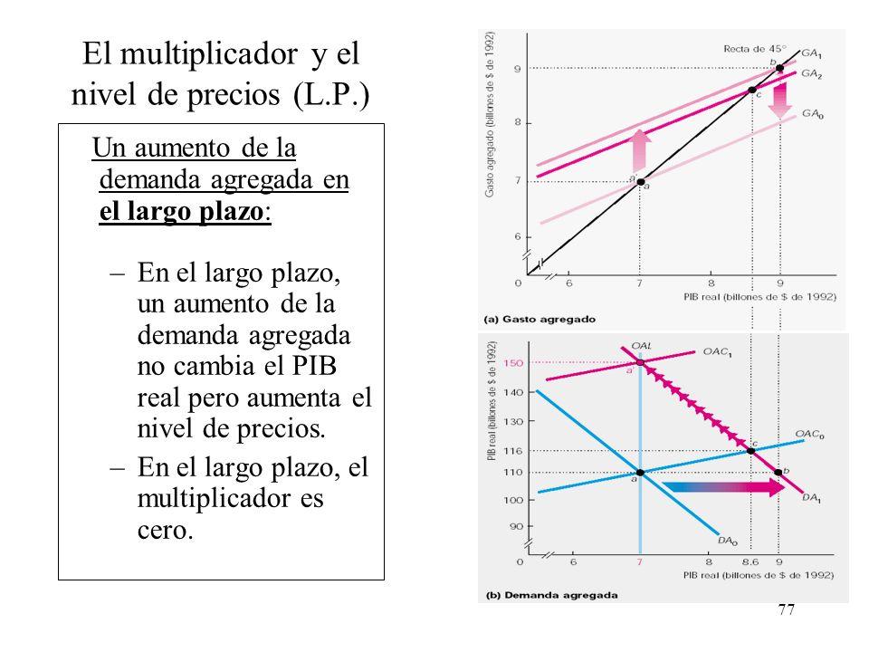 76 El multiplicador y el nivel de precios (C.P.) Un aumento de la demanda agregada en el corto plazo: –Cuando se toman en cuenta los efectos del nivel