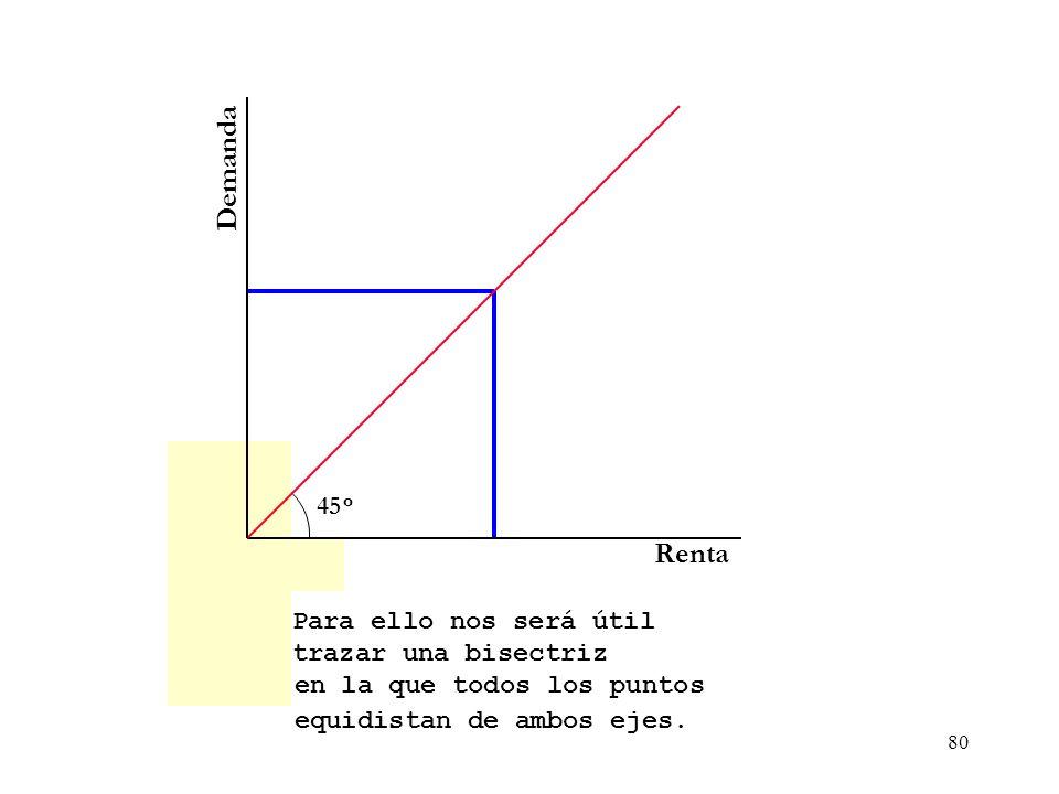 79 Demanda Renta Para explicar las ideas keynesianas vamos a representar las relaciones entre la demanday la renta