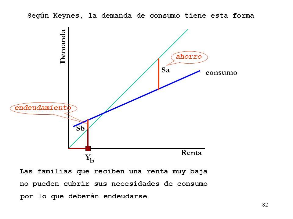 81 Demanda Renta Según Keynes, la demanda de consumo tiene esta forma Cuando la renta es muy alta el consumo porque hay ahorro es inferior a la renta