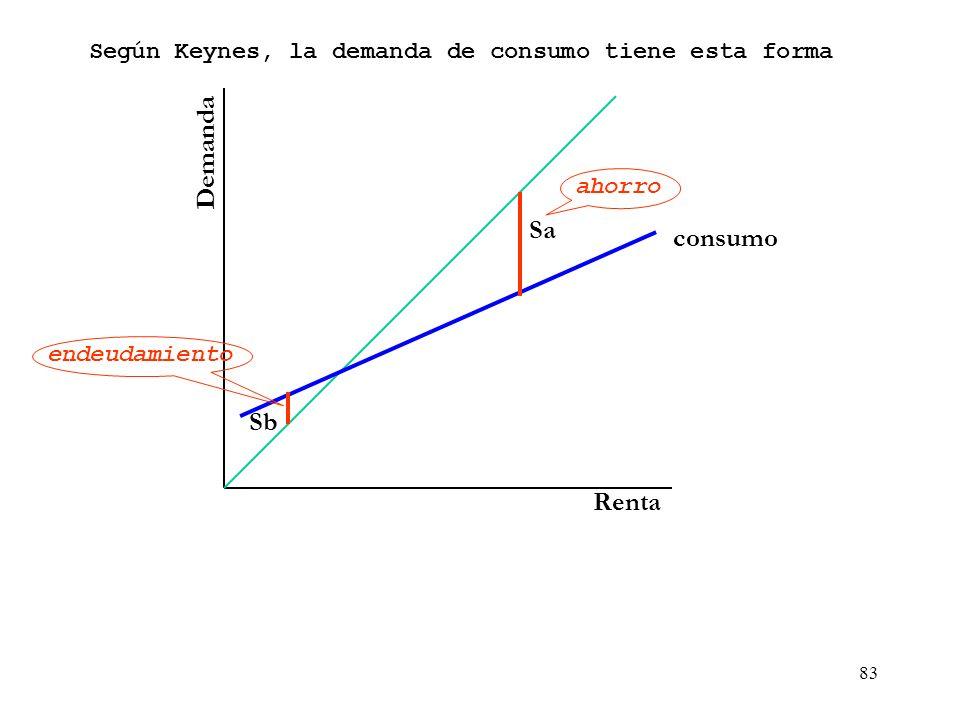82 Demanda Renta Según Keynes, la demanda de consumo tiene esta forma Sa Las familias que reciben una renta muy baja no pueden cubrir sus necesidades