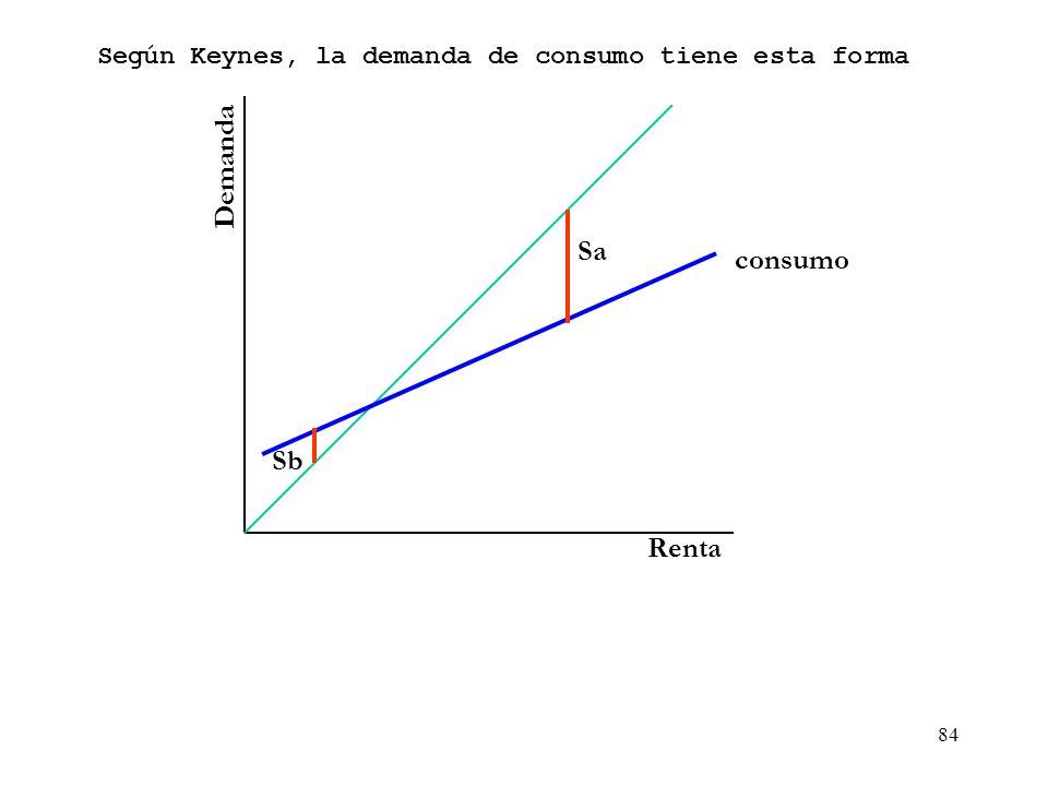 83 Demanda Renta Según Keynes, la demanda de consumo tiene esta forma Sa Sb consumo ahorro endeudamiento