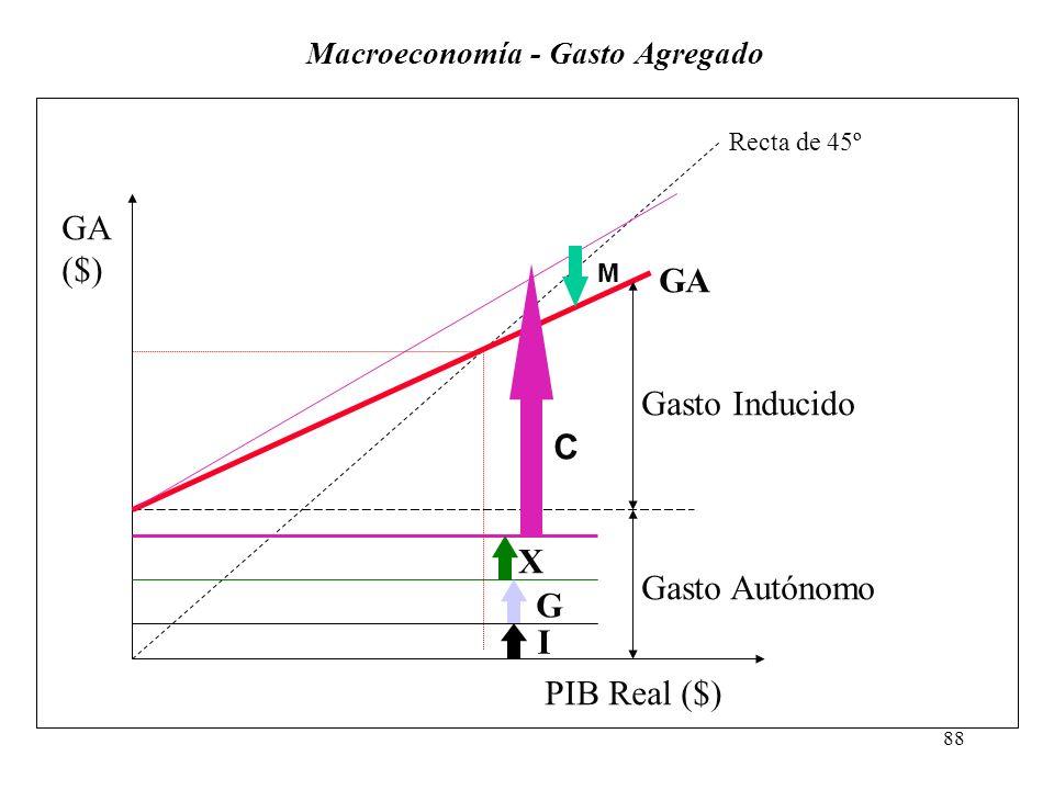 87 Macroeconomía Componentes del Gasto Dado que las variables I, G y X no dependen directamente de Y, se les llama componentes de Gasto Autónomo. Asim