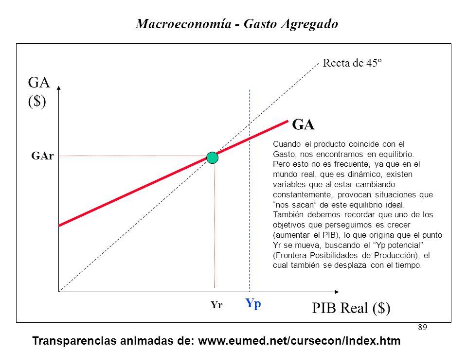 88 Macroeconomía - Gasto Agregado GA M C X G I PIB Real ($) GA ($) Gasto Inducido Gasto Autónomo Recta de 45º