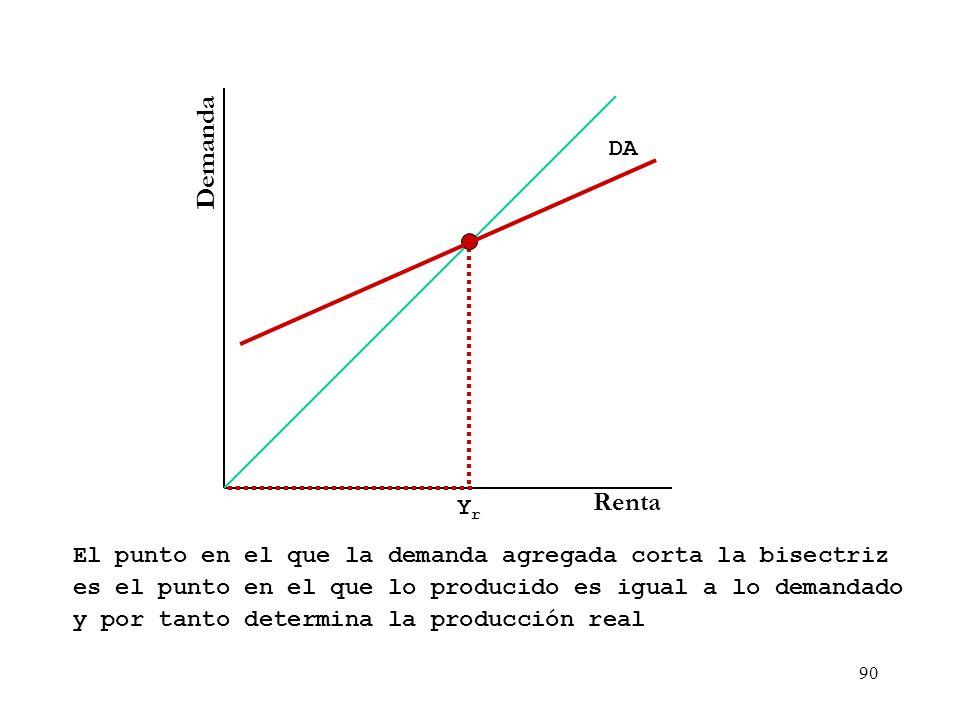 89 Macroeconomía - Gasto Agregado GA PIB Real ($) GA ($) Recta de 45º Yr GAr Cuando el producto coincide con el Gasto, nos encontramos en equilibrio.