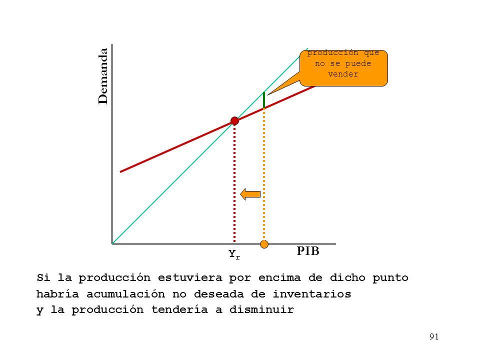 90 Demanda Renta El punto en el que la demanda agregada corta la bisectriz es el punto en el que lo producido es igual a lo demandado y por tanto dete