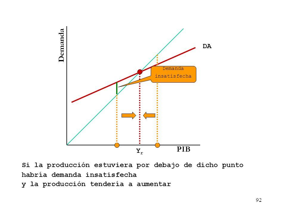 91 Demanda PIB Si la producción estuviera por encima de dicho punto habría acumulación no deseada de inventarios YrYr DA y la producción tendería a di